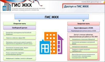 Изображение - Особенности и задачи гис жкх Elektronnaya_platforma_GIS_ZhKH_3_05155211-400x237